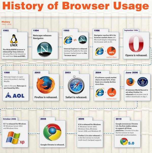 Internetbrowser - Netscape, AOL oder Internet-Explorer ...